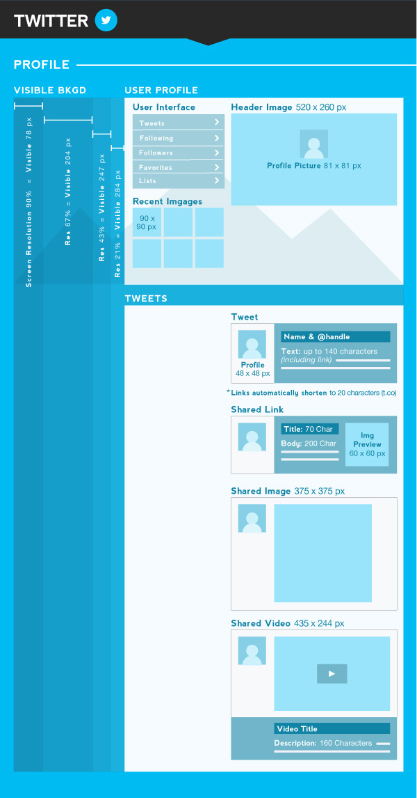 Twitter - A Complete Social Media Image Size Guide [INFOGRAPHIC] - PSW Group Blog